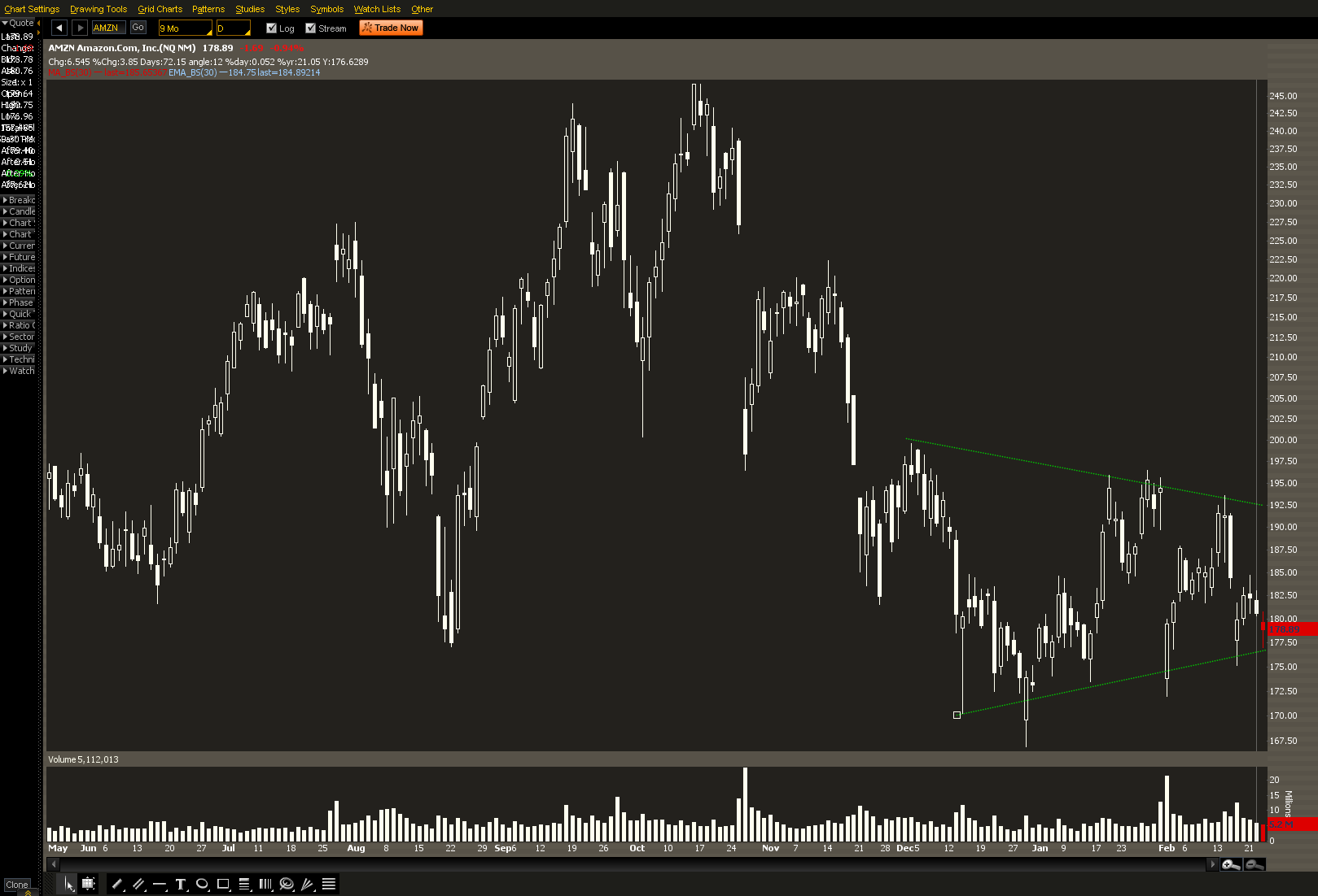 AMZN Trading at Support