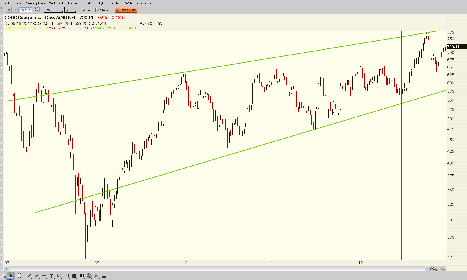 $GOOG Heading To The Bottom Of Channel? (VIDEO)