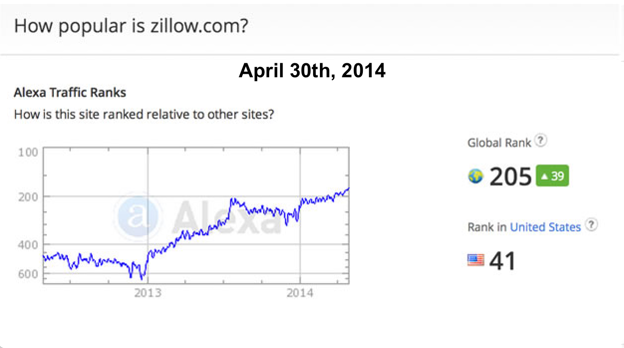 ZILLOW TRENDS april