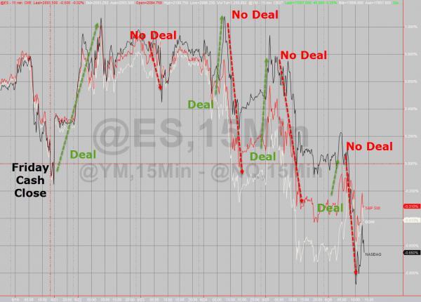 Market swings 6-27