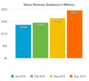 nvro-guidance-2016
