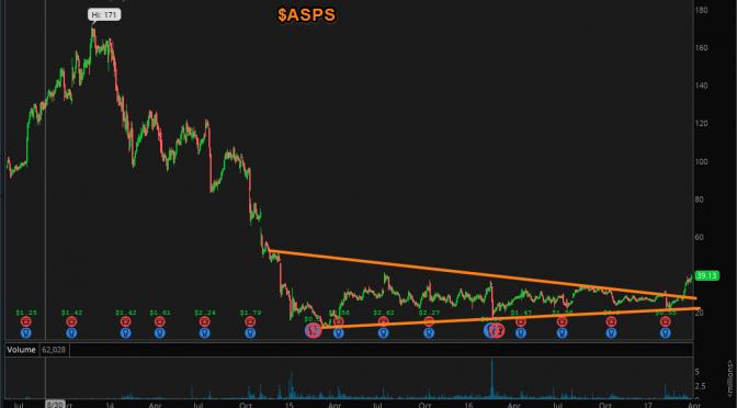 An $ASPS  Squeeze Higher?
